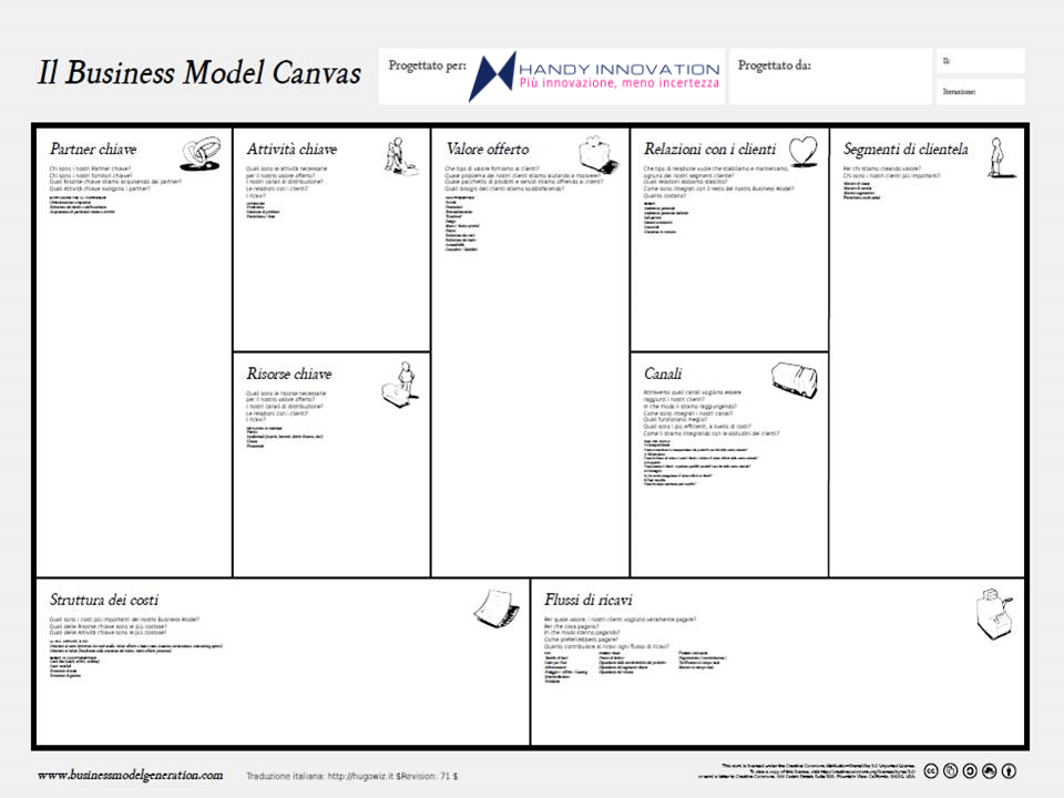 Business Model Canvas Poster