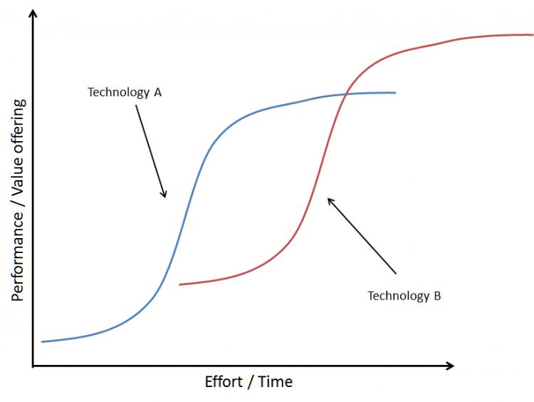 Innovazione tecnologica: lo Swing dell'innovazione