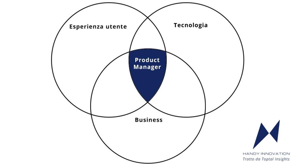 Rappresentazione grafica del ruolo del Product Manager