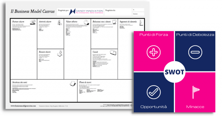 Business Model Canvas e Analisi SWOT