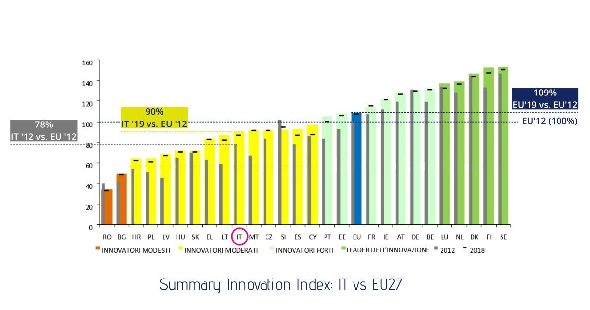 Summary Innovation Index EU27